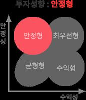 투자성향 균형형